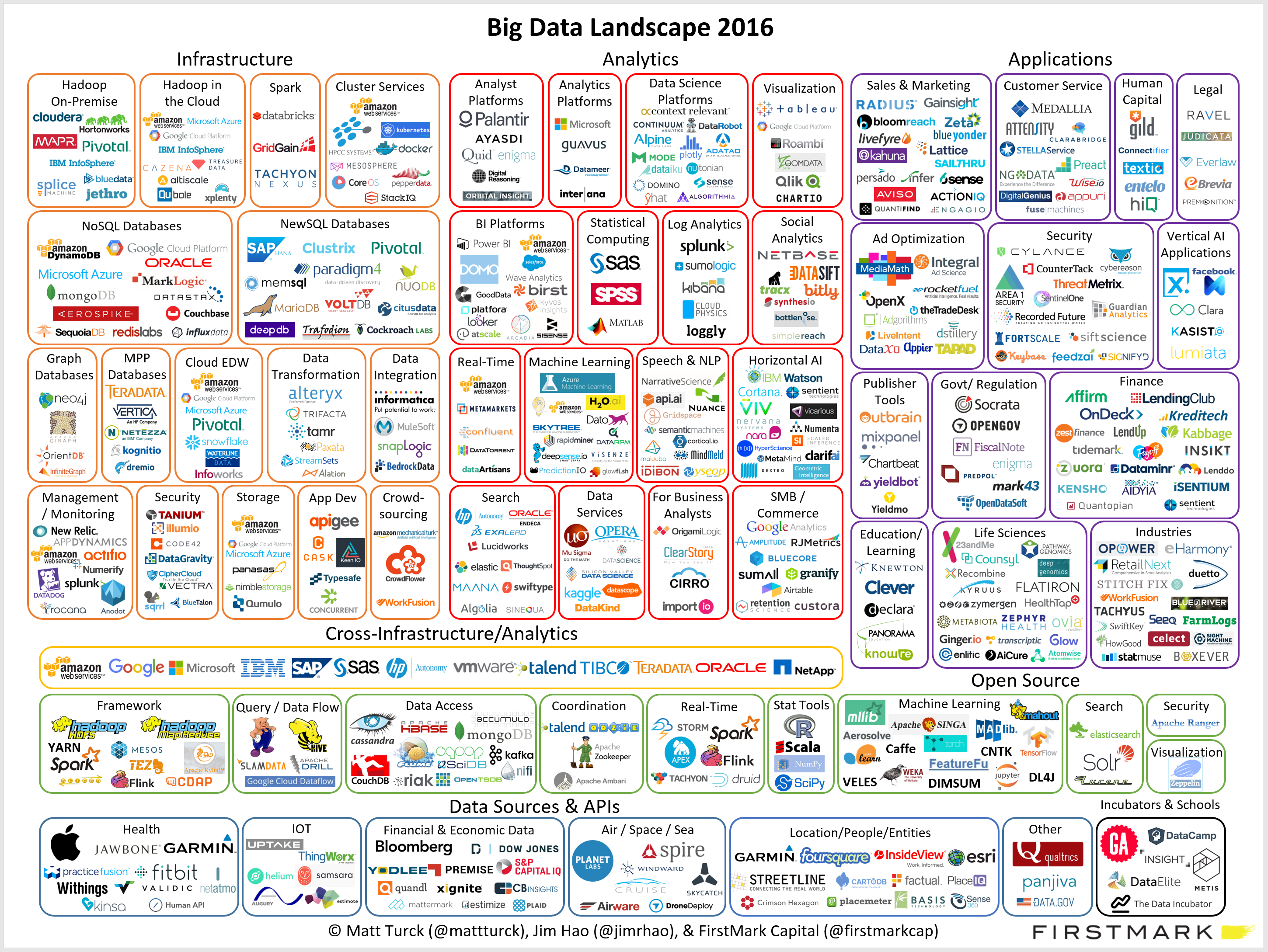 matt_turck_big_data_landscape_full
